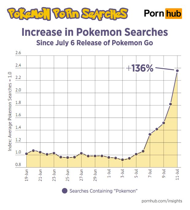 pornhub pokemon